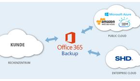Diese Möglichkeiten bietet das Microsoft 365 Backup