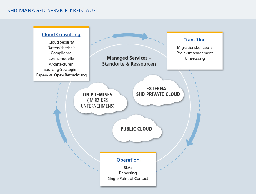 Cloud-Strategie - SHD System-Haus-Dresden GmbH